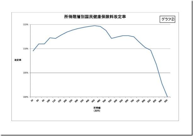 グラフ2__所得階層別国民健康保険料改定率a